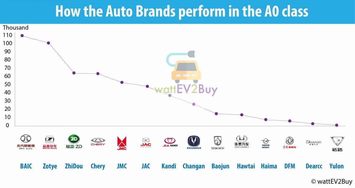 Which is the best small ev in china ranking the top small electric auto brands in the ao class ccuart Images